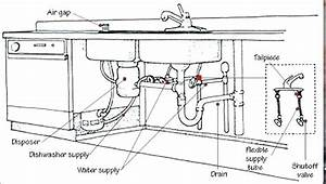 Sink Drain Diagram Kitchen