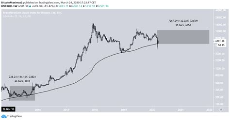 This might seem like a conservative prediction, especially given the runup that has occurred at the end of 2020, but prices do not go up forever. (BTC) Bitcoin Price Prediction 2020 / 2021 / 5 years ...