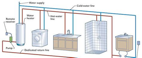 hot water circulation loops fine homebuilding