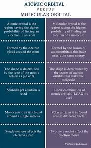 Difference Between Atomic Orbital And Molecular Orbital