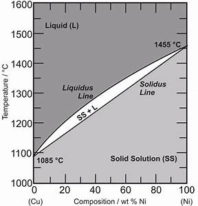 What Is The Melting Point Of Metal