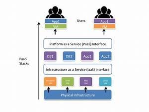 Platform As A Service  Paas   U2014 Origins And Architectures