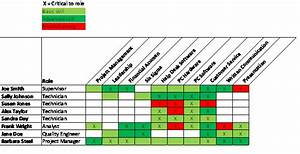 asq service quality division With competency matrix template