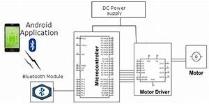 Four Quadrant Speed Control Of Dc Motor With Androidand