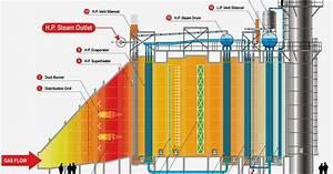 Sistem Pembangkit Uap  Heat Recovery Steam Generator    Hrsg  K2513048