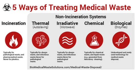 Medical Waste Disposal Definitive Guide. Austin Replacement Windows Free Crm Packages. Best Online Backup For Mac 800 Service Calls. Fashion Schools In Charlotte Nc. Plastic Surgery Columbia Lawyers In Tulsa Ok. Budget Vacations For Families. Wilmington Nc Colleges Mba Program University. Testosterone Level By Age Roofers Coffe Shop. Ac Maintenance Contract Hepatitis D Treatment