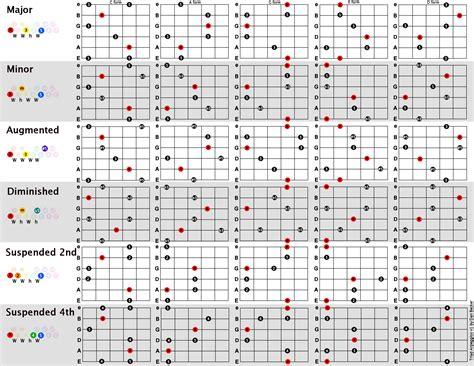 Komplexe Rock-riffs Aus Melodischen Patterns Kreieren, Die