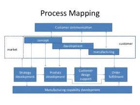 Manufacturing Process Development