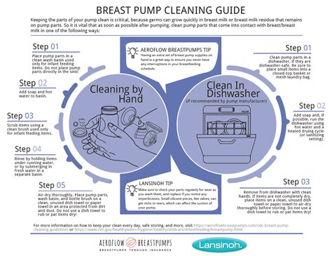 How To Clean A Breast Pump Lansinoh