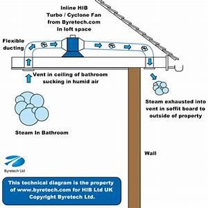 Hib Cyclone Wetroom Inline Fan Warm White