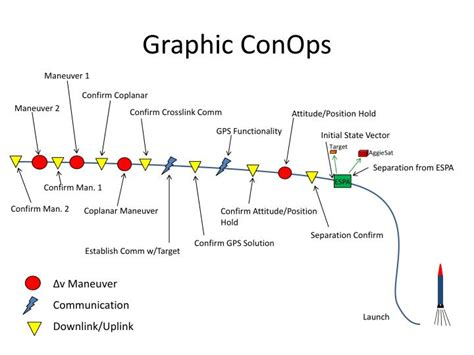conops template ppt graphic conops powerpoint presentation id 1828792
