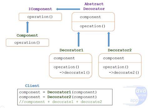 Java Decorator Pattern With Generics by Decorator Pattern In Java Javasleapproach