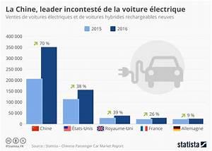 Nombre De Voiture En France : graphique la chine leader incontest des voitures lectriques statista ~ Maxctalentgroup.com Avis de Voitures