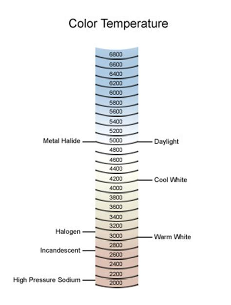 light bulbs etc inc color temperature chart lighting