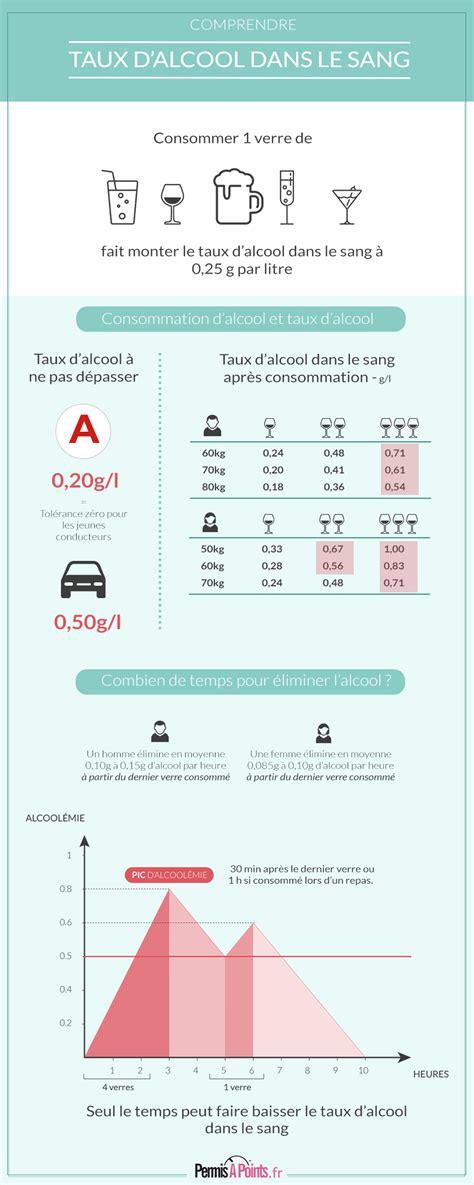 taux alcool volant les dangers de l 39 alcool au volant alcool au volant taux perte de points - Taux Alcoolémie Conducteur
