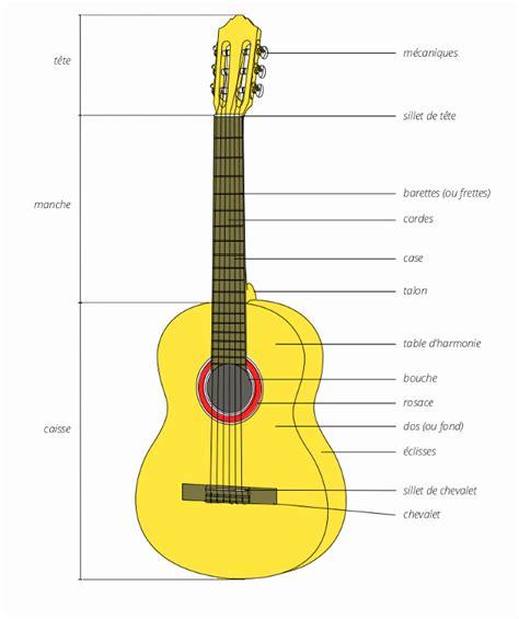 acheter une guitare d occasion