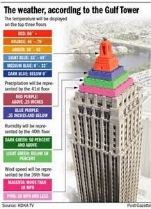 Legend For The Color Coding Of The Weather Beacon On The