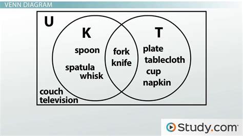 venn diagrams subset disjoint overlap intersection