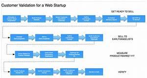 Customer Development For Web Startups