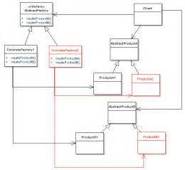 design patterns uncovered tutorial series overview