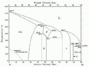 A Comparative Study Of Gamma
