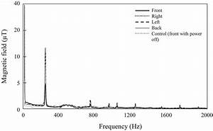 Low Frequency Magnetic Fields Produced By The Electric Toothbrush  The
