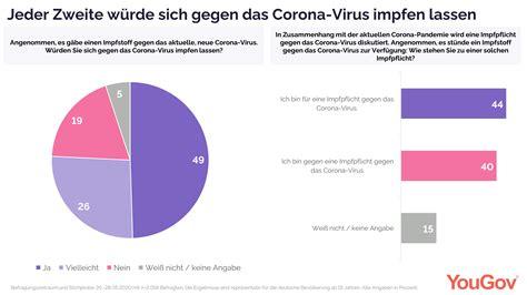 Selbst eine impfpflicht wird diskutiert, doch armin laschet spricht sich. YouGov   Jeder Zweite würde sich gegen Corona impfen lassen