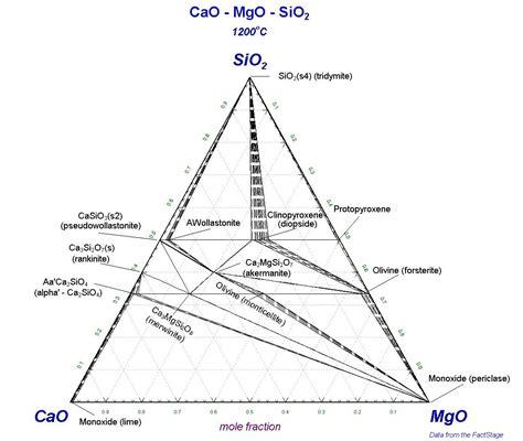 Cao Al2o3 Sio2 Phase Diagram