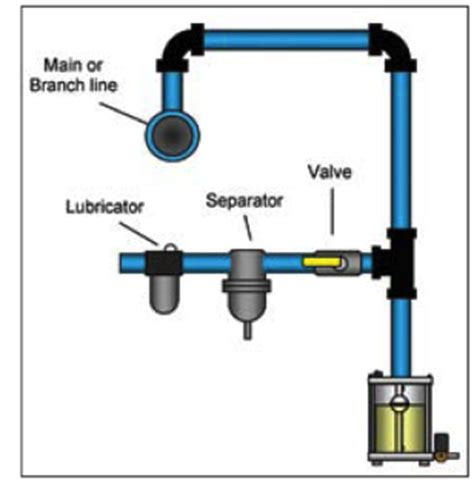 large water tank compressor inlet piping compressed air best practices