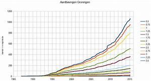 Exponentiële groei v3