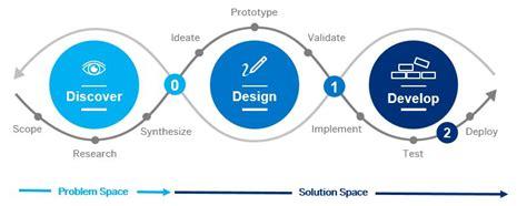 design led development process sap fiori design guidelines