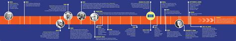 bureau of financial institutions history timeline of credit unions