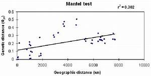 Mantel Test For Association Between Genetic Distance And