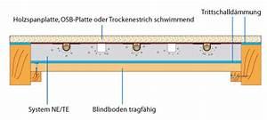 Fußbodenheizung Auf Holzbalkendecke : thermolutz fu bodenheizung system ne te renoplus thermolutz ~ Frokenaadalensverden.com Haus und Dekorationen