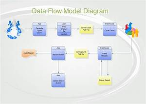 Data Flow Model Diagram Software