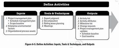 Management Project Pmbok Schedule Define Activities Process