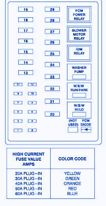 1999 F350 Fuse Electrical Diagram by Ford F350 1999 Fuse Box Block Circuit Breaker Diagram