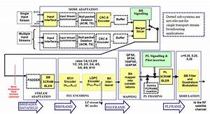 Functional Block Diagram Of The Dvb