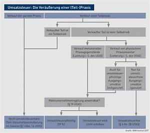 Umsatzsteuer Kleinunternehmer Rechnung : umsatzsteuer die kleinunternehmer regelung als rettungsring f r heilberufler ~ Themetempest.com Abrechnung