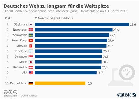 internetgeschwindigkeit deutschland im laendervergleich