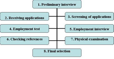 Example of symbol in literature example of a good personal statement example of a good personal statement colleges that require supplemental essays