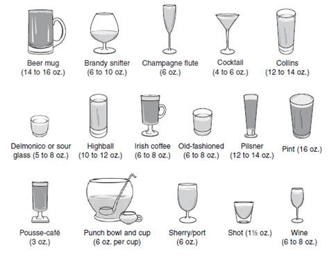Cocktail Glassware Shapes