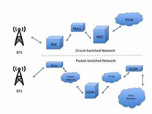 Cellular Networks 101  U2013 The Pump