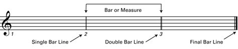 Many students prefer to memorize the notes. How to Read Music & Scores - Learn to Play Music