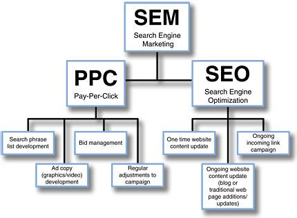 Search Engine Marketing Services - marketing services for business seo ppc websites