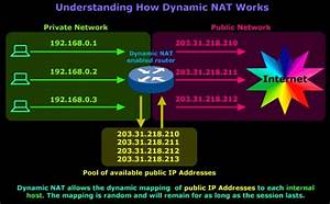 Troubleshooting For Ipv4  Nat  Issues