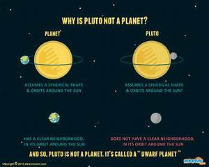 Why is Pluto not a Planet? - Gifographic for kids | Mocomi
