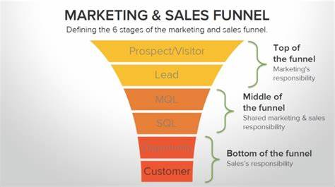 Leads A Defined Marketing Strategy_ integrate sales and marketing for results