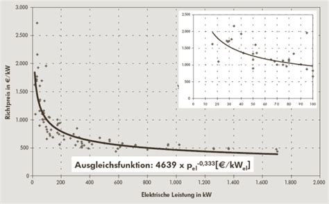 Wieviel Kw Pro M2 Wohnfläche by Solaranlage Kosten Pro Kw Photovoltaik Energieportal