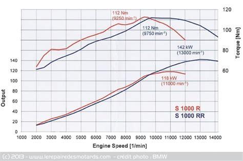 S1000rrvraiforumcom  Différence Moteur Entre S1000rr